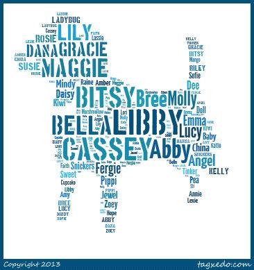 Word Cloud of Girl Dog Names